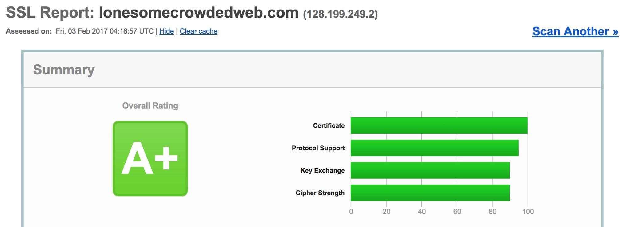 lonesomecrowdedweb.com A+ Qualsys SSL Server Test rating